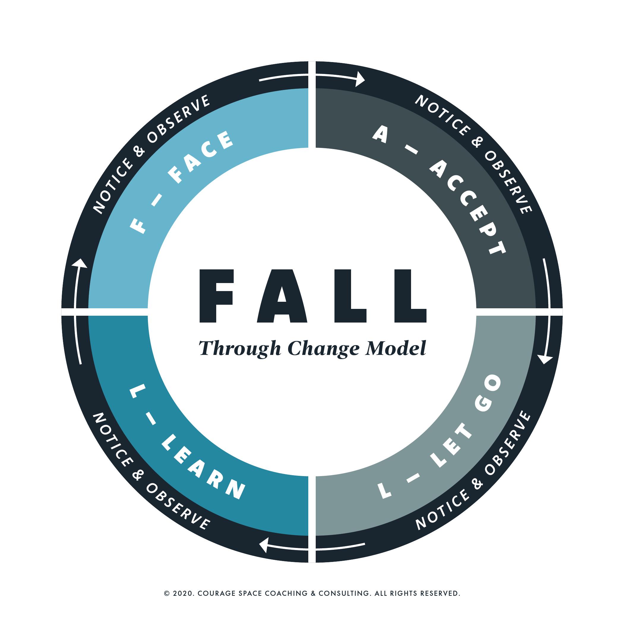 Fall Through Change - Change Model